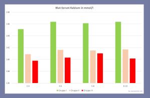 Vergleich der Kalzium-Werte in versch. Studiengruppen von Bellur: nimmt von Gruppe 1 zu 3 ab
