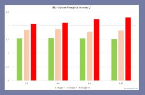 Vergleich der Phosphat-Werte in den Studiengruppen von Bellur: nimmt von Gruppe 1 nach 3 zu