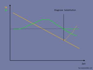 T3 ist wegen der SDU zunächst gestiegen, dann gefallen, Substitution beginnt ungefähr bei Normalwert T3: keine Änderung von T3 unter Substitution