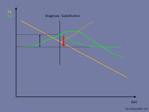 T3 ist aufgrund der SDU angestiegen und sinkt bei Substitution