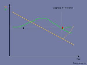 Diagnose im späten Stadium, T3 ist wegen SDU gesunken: T3 steigt bei Substitution