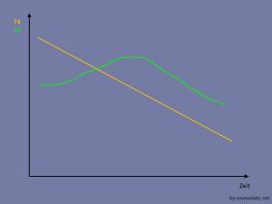 Verlauf von T4 und T3 bei SDU: T3 steigt zunächst und fällt dann wie T4