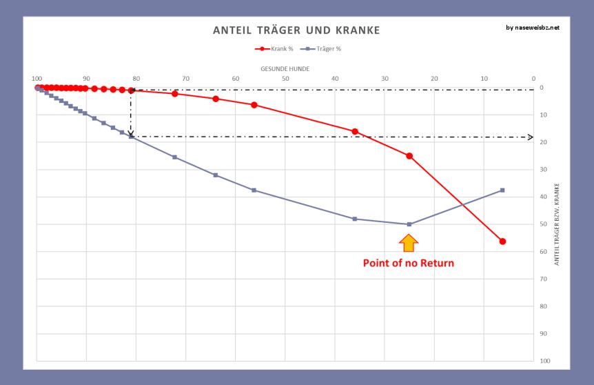 Grafik: Abschätzung der Anteile der Gesunden, Träger und Kranken