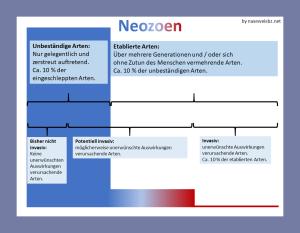 Grafik: Nur ein Teil der Neozoen können sich in einem Gebiet etablieren, ein sehr kleiner Teil kann invasiv werden