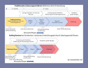 Grafik Ablaufschema Normales Zulassungsverfahren und Rolling Review im Vergleich